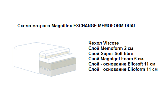 Матрасы Magniflex Exchange Memoform Dual 2